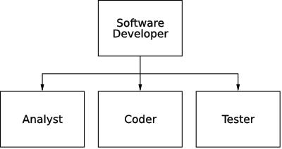 Modern dev is now a coder, tester and analyst